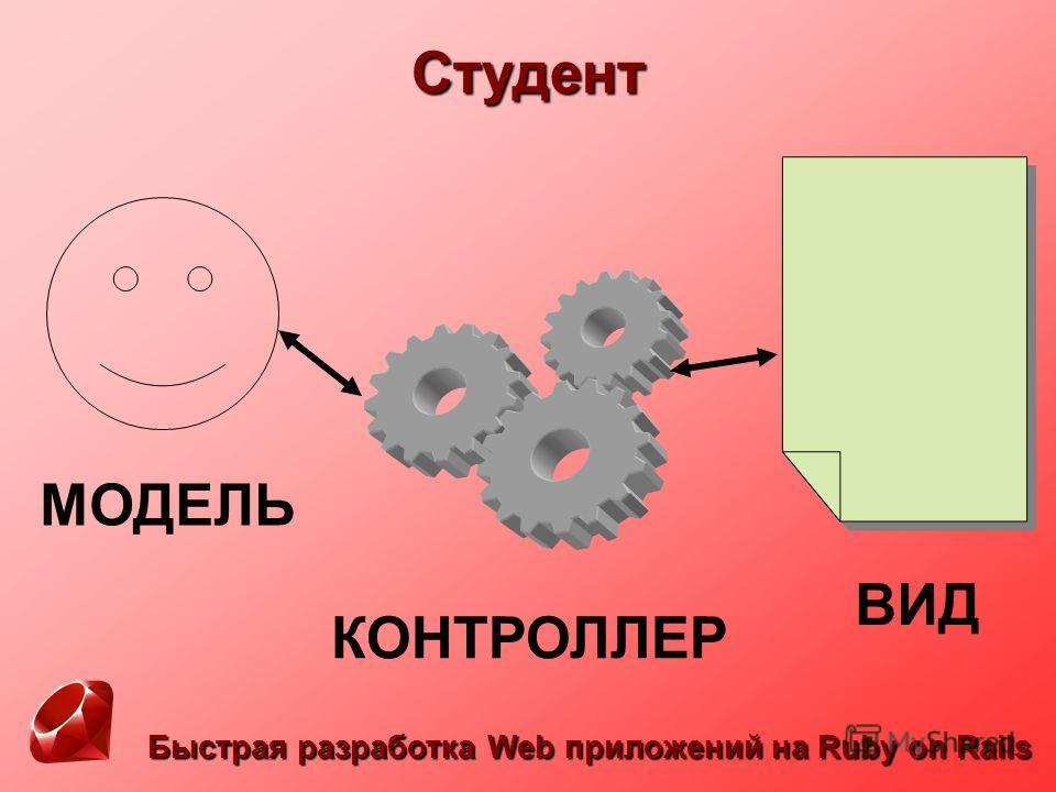 Быстрая разработка Web приложений на Ruby on Rails Студент МОДЕЛЬ ВИД КОНТРОЛЛЕР