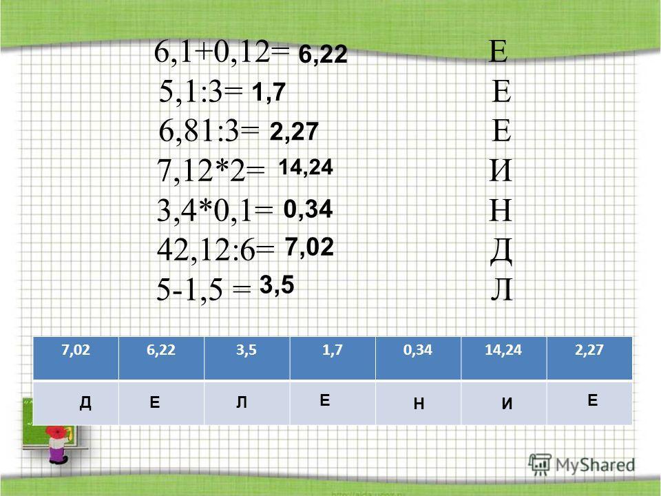 6,1+0,12= Е 5,1:3= Е 6,81:3= Е 7,12*2= И 3,4*0,1= Н 42,12:6= Д 5-1,5 = Л 7,026,223,51,70,3414,242,27 ДЕ ЕЕ Л НИ 6,22 0,34 14,24 2,27 1,7 7,02 3,5
