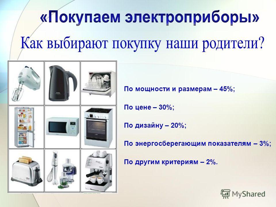 По мощности и размерам – 45%; По цене – 30%; По дизайну – 20%; По энергосберегающим показателям – 3%; По другим критериям – 2%.