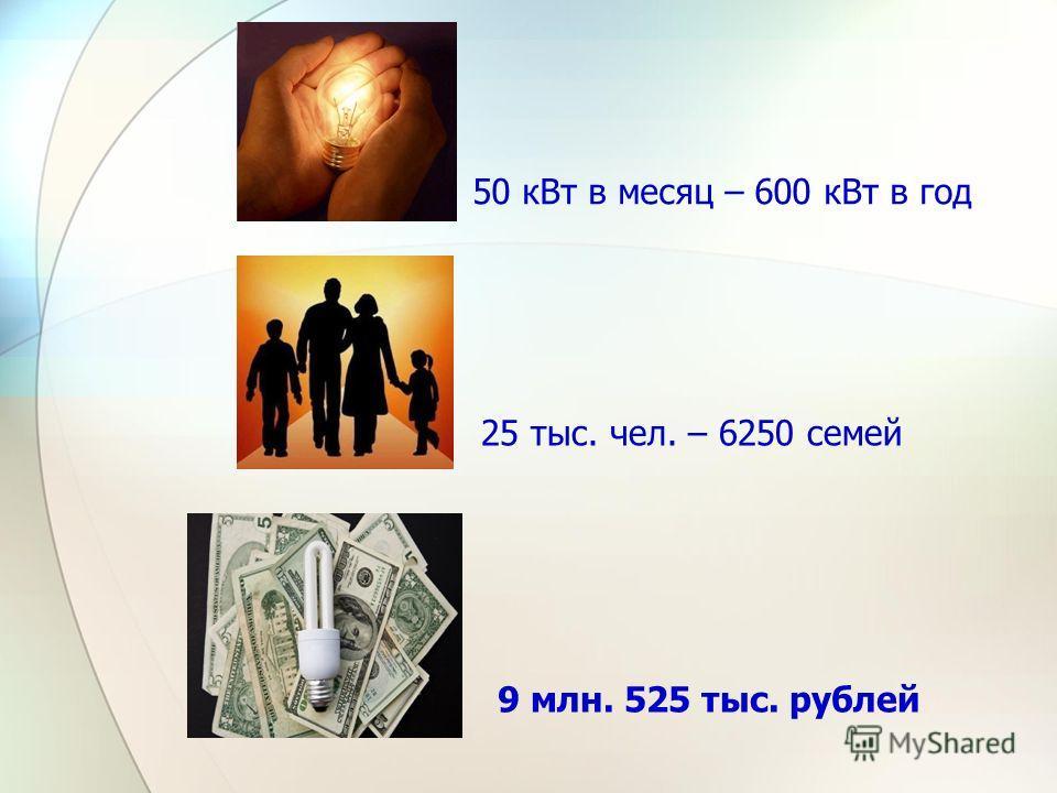 50 кВт в месяц – 600 кВт в год 25 тыс. чел. – 6250 семей 9 млн. 525 тыс. рублей