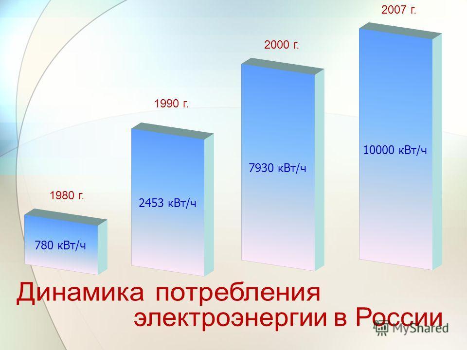 780 кВт/ч 2453 кВт/ч 7930 кВт/ч 10000 кВт/ч 1980 г. 1990 г. 2000 г. 2007 г.