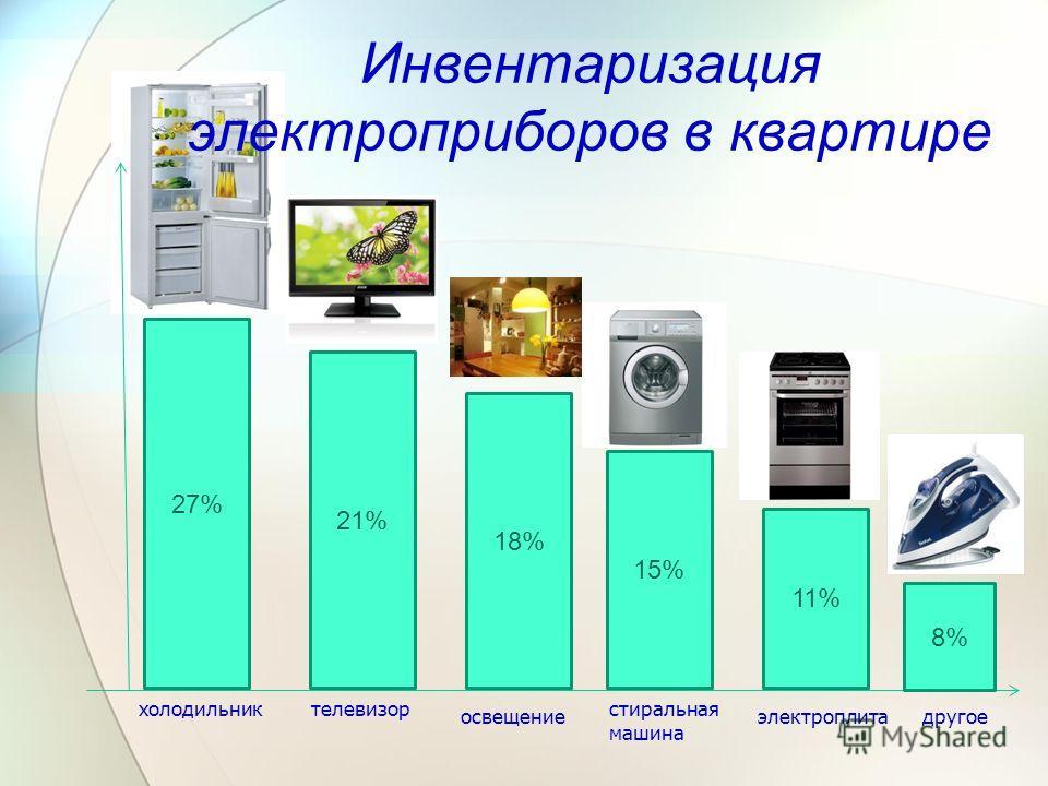 Инвентаризация электроприборов в квартире холодильникстиральная машина освещениеэлектроплита телевизор другое 27% 21% 18% 15% 11% 8%