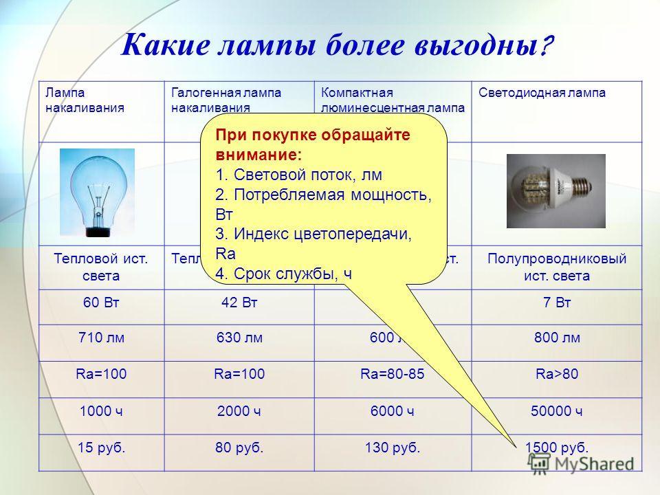 Какие лампы более выгодны ? Лампа накаливания Галогенная лампа накаливания Компактная люминесцентная лампа Светодиодная лампа Тепловой ист. света Газоразрядный ист. света Полупроводниковый ист. света 60 Вт42 Вт13 Вт7 Вт 710 лм630 лм600 лм800 лм Ra=10