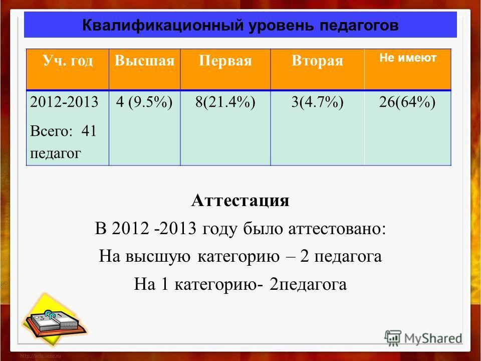 Квалификационный уровень педагогов Аттестация В 2012 -2013 году было аттестовано: На высшую категорию – 2 педагога На 1 категорию- 2педагога Уч. годВысшаяПерваяВторая Не имеют 2012-2013 Всего: 41 педагог 4 (9.5%)8(21.4%)3(4.7%)26(64%)