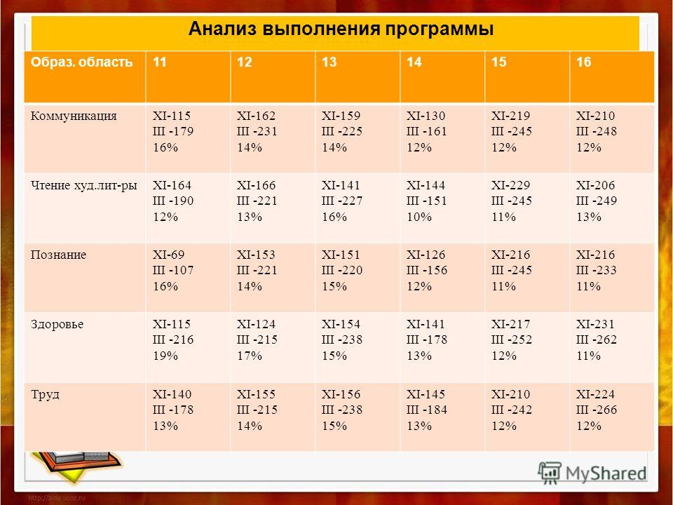 Анализ выполнения программы Образ. область111213141516 КоммуникацияXI-115 III -179 16% XI-162 III -231 14% XI-159 III -225 14% XI-130 III -161 12% XI-219 III -245 12% XI-210 III -248 12% Чтение худ.лит-рыXI-164 III -190 12% XI-166 III -221 13% XI-141