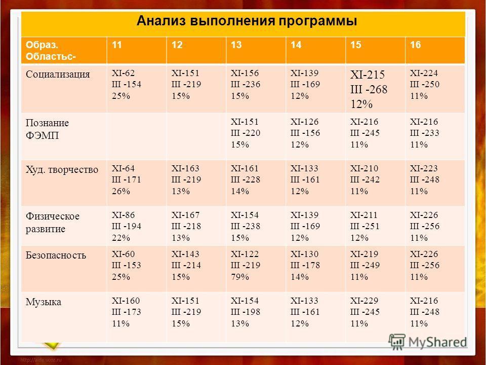 Анализ выполнения программы Образ. Областьс- 111213141516 Социализация XI-62 III -154 25% XI-151 III -219 15% XI-156 III -236 15% XI-139 III -169 12% XI-215 III -268 12% XI-224 III -250 11% Познание ФЭМП XI-151 III -220 15% XI-126 III -156 12% XI-216