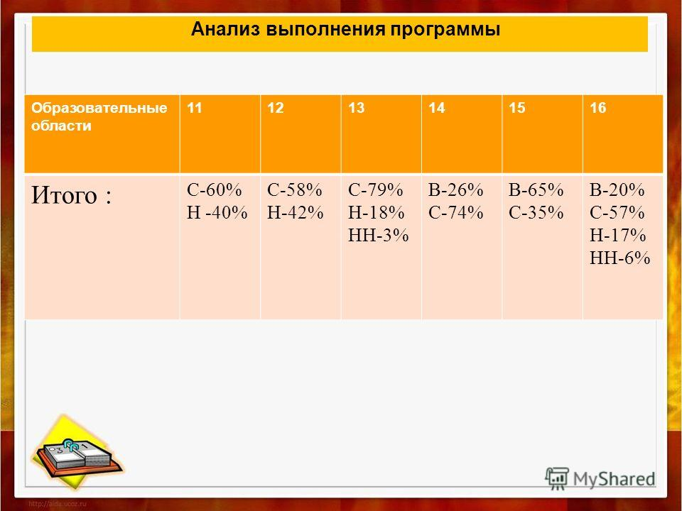 Анализ выполнения программы Образовательные области 111213141516 Итого : С-60% Н -40% С-58% Н-42% С-79% Н-18% НН-3% В-26% С-74% В-65% С-35% В-20% С-57% Н-17% НН-6%