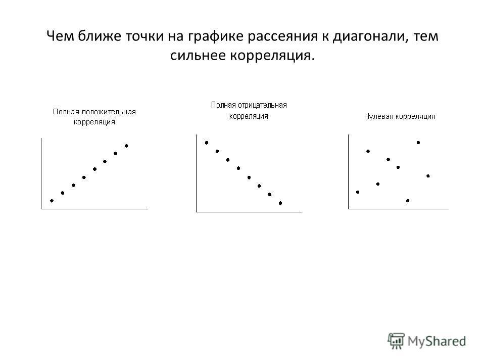 Чем ближе точки на графике рассеяния к диагонали, тем сильнее корреляция.