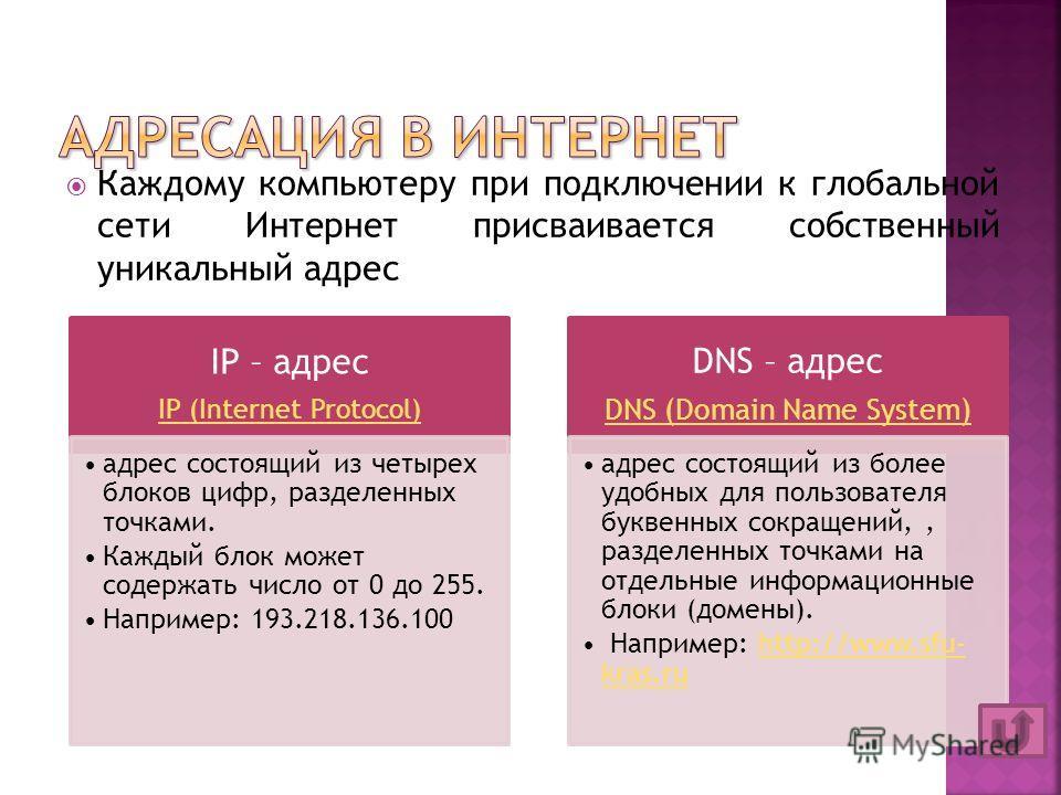 Каждому компьютеру при подключении к глобальной сети Интернет присваивается собственный уникальный адрес IP – адрес IP (Internet Protocol) адрес состоящий из четырех блоков цифр, разделенных точками. Каждый блок может содержать число от 0 до 255. Нап