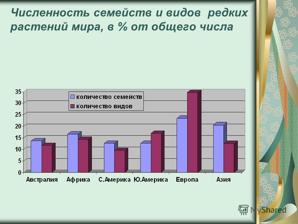 Численность семейств и видов редких растений мира, в % от общего числа