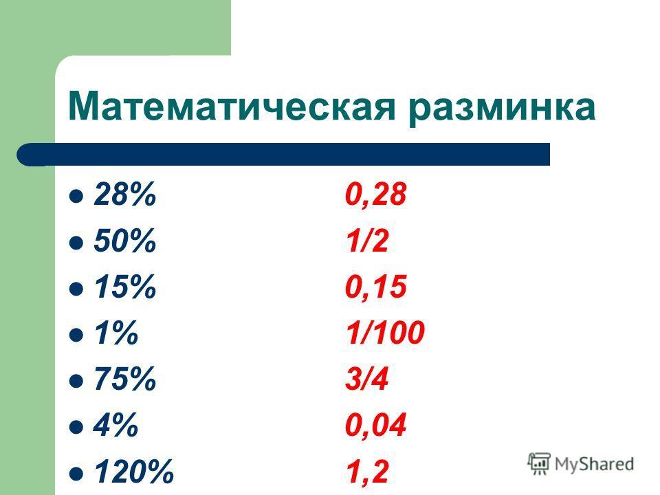Математическая разминка 28% 0,28 50% 1/2 15% 0,15 1% 1/100 75% 3/4 4% 0,04 120% 1,2