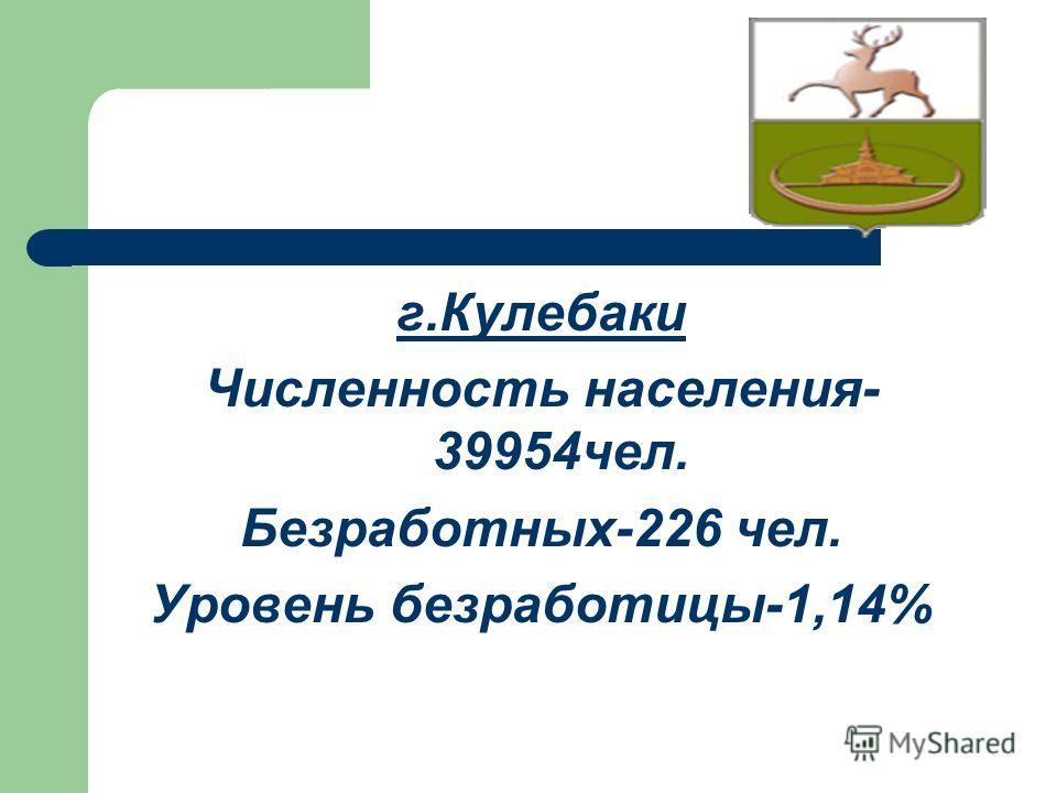 г.Кулебаки Численность населения- 39954чел. Безработных-226 чел. Уровень безработицы-1,14%