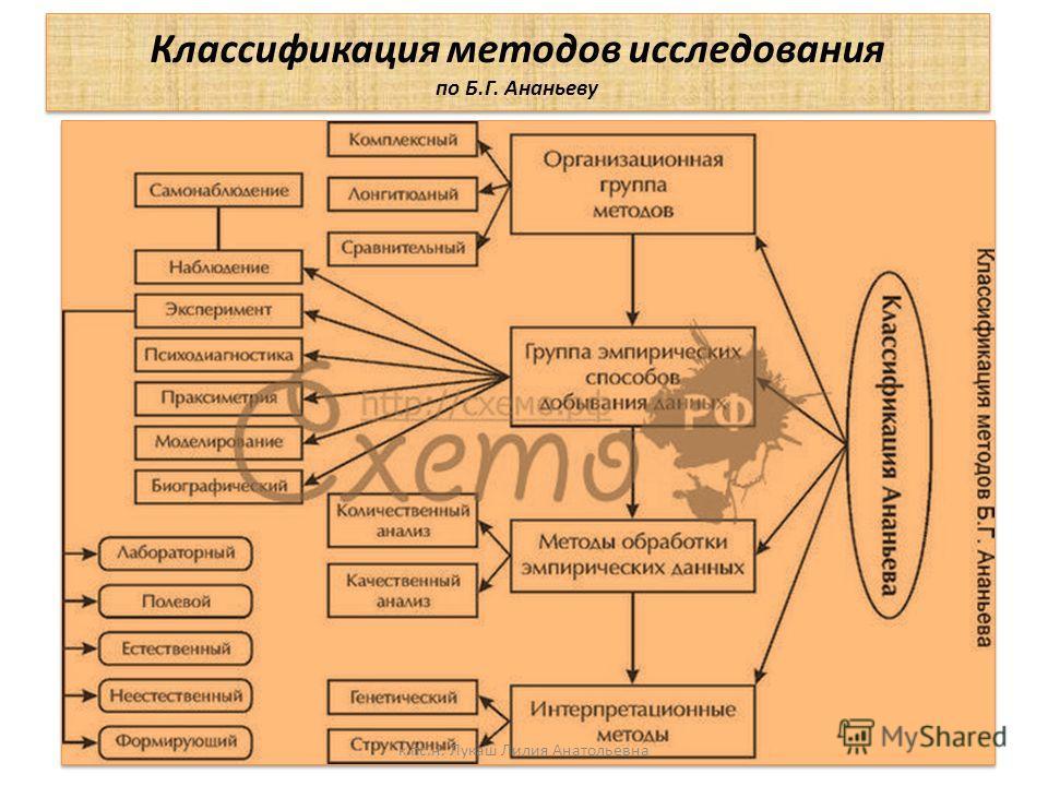 Классификация методов исследования по Б.Г. Ананьеву к.пс.н. Лукаш Лилия Анатольевна