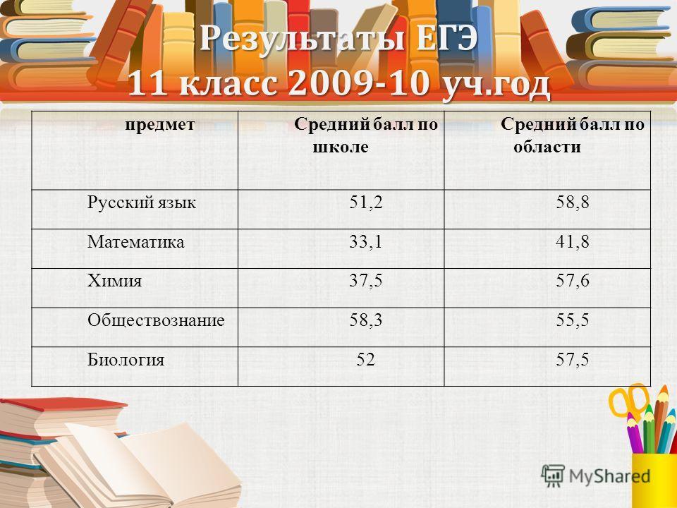 Результаты ЕГЭ 11 класс 2009-10 уч.год предметСредний балл по школе Средний балл по области Русский язык51,258,8 Математика33,141,8 Химия37,557,6 Обществознание58,355,5 Биология5257,5