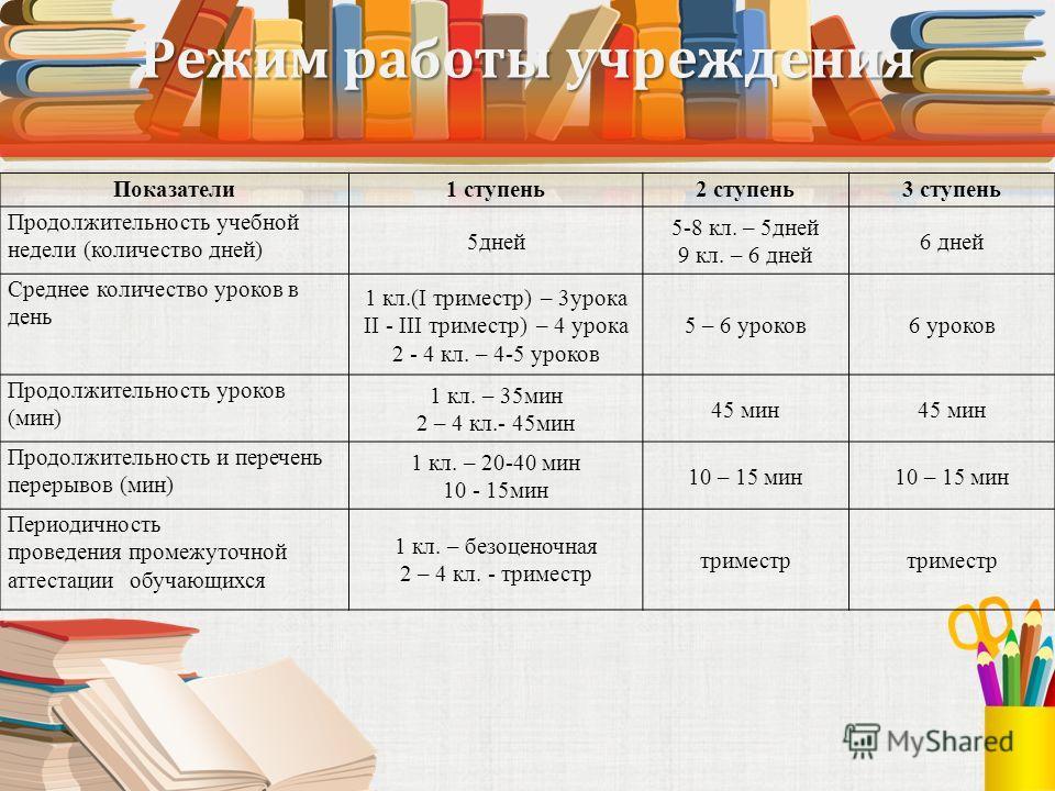 Режим работы учреждения Показатели1 ступень2 ступень3 ступень Продолжительность учебной недели (количество дней) 5дней 5-8 кл. – 5дней 9 кл. – 6 дней 6 дней Среднее количество уроков в день 1 кл.(I триместр) – 3урока II - III триместр) – 4 урока 2 -