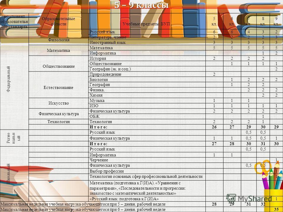 5 – 9 классы компонент образовательн ого стандарта Образовательные областиУчебные предметы БУП. 5 кл. 6 кл. 7 кл. 8 кл. 9 кл. Федеральный Филология Русский язык66432 Литература, чтение22223 Иностранный язык33333 Математика 55555 Информатика12 Обществ