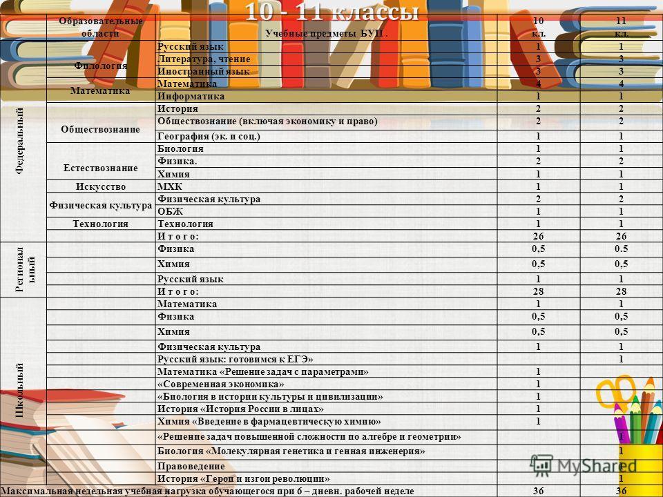 10 - 11 классы Образовательные областиУчебные предметы БУП. 10 кл. 11 кл. Федеральный Филология Русский язык11 Литература, чтение33 Иностранный язык33 Математика 44 Информатика11 Обществознание История22 Обществознание (включая экономику и право)22 Г