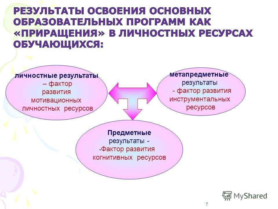 7 личностные результаты – фактор развития мотивационных личностных ресурсов метапредметные результаты - фактор развития инструментальных ресурсов Предметные результаты - - Фактор развития когнитивных ресурсов