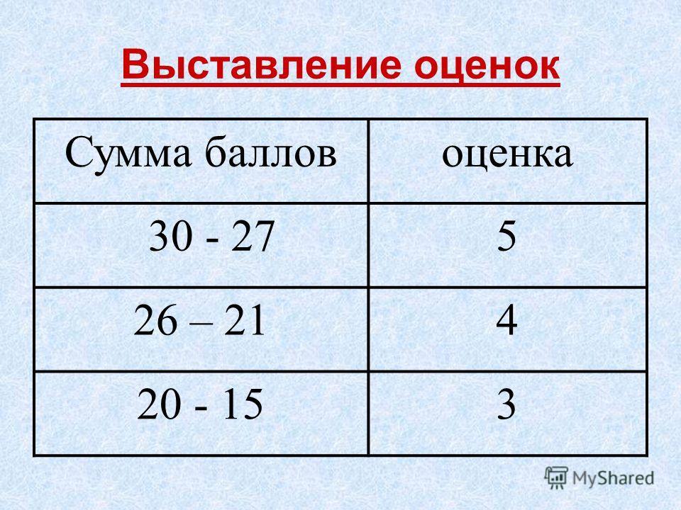 Выставление оценок Сумма балловоценка 30 - 275 26 – 214 20 - 153