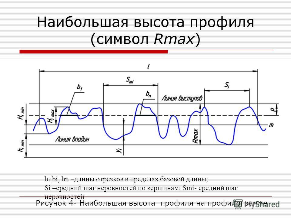 Наибольшая высота профиля (символ Rmax) b 1, bi, bn –длины отрезков в пределах базовой длины; Si –средний шаг неровностей по вершинам; Smi- средний шаг неровностей Рисунок 4- Наибольшая высота профиля на профилограмме