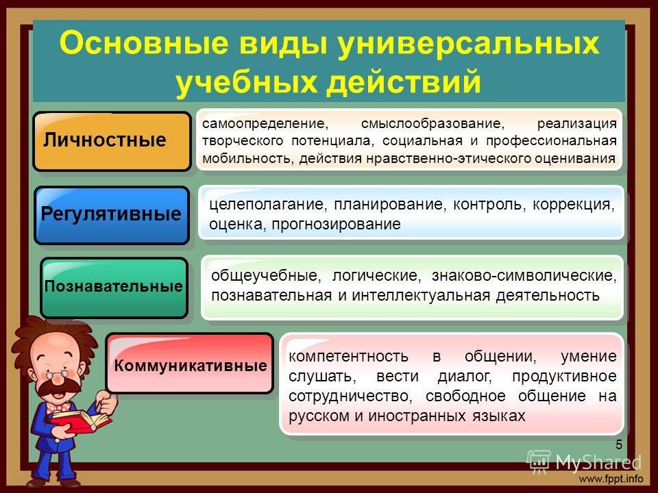 Основные виды универсальных учебных действий Личностные Регулятивные Познавательные самоопределение, смыслообразование, реализация творческого потенциала, социальная и профессиональная мобильность, действия нравственно-этического оценивания целеполаг