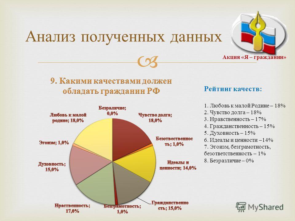 Рейтинг качеств : 1. Любовь к малой Родине – 18% 2. Чувство долга – 18% 3. Нравственность – 17% 4. Гражданственность – 15% 5. Духовность – 15% 6. Идеалы и ценности –14% 7. Эгоизм, безграмотность, безответственность – 1% 8. Безразличие – 0% Анализ пол