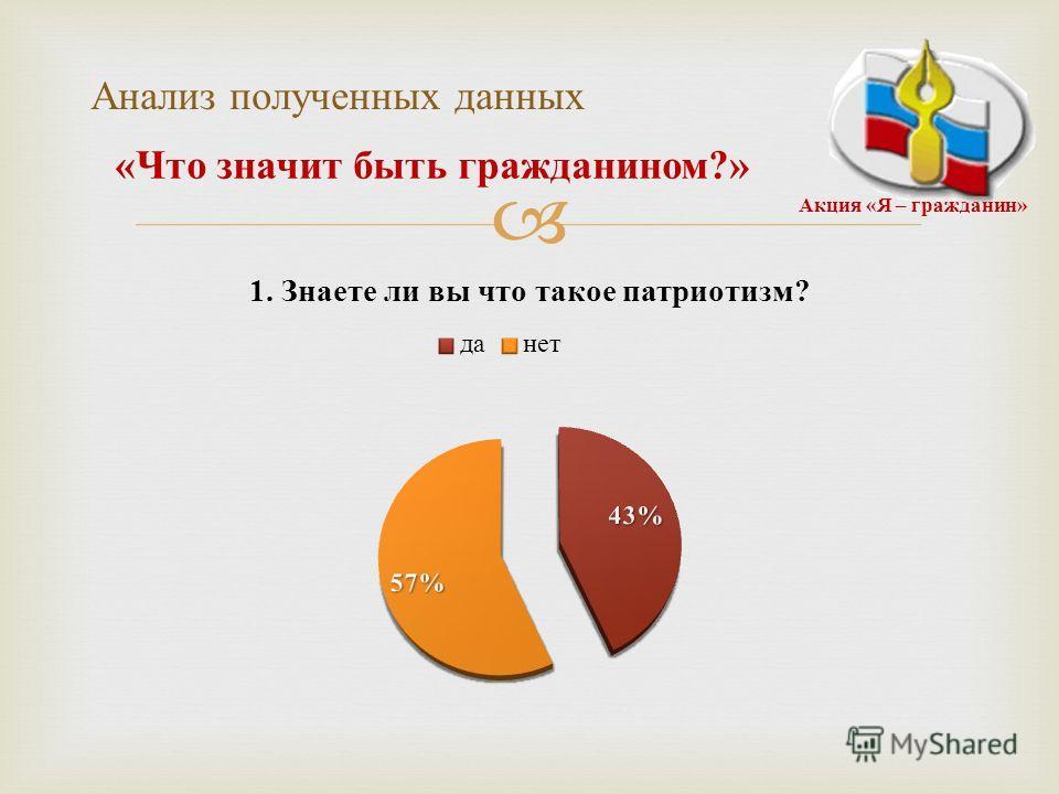 Анализ полученных данных « Что з начит б ыть г ражданином ?» Акция « Я – гражданин »