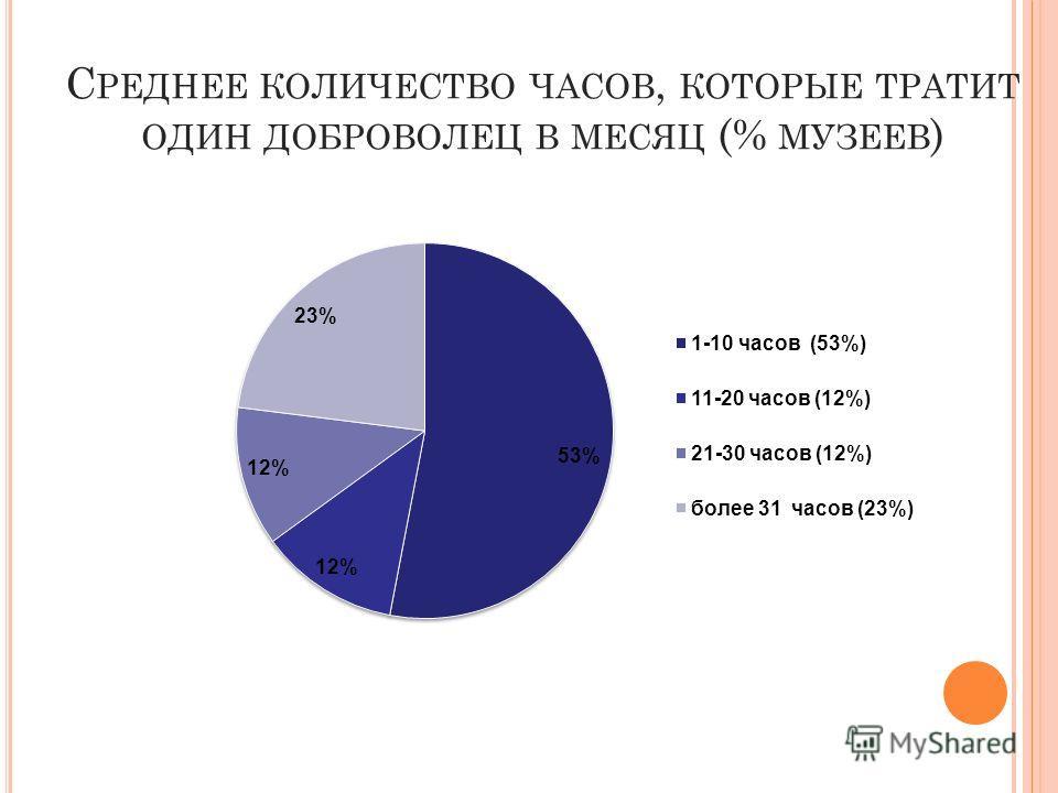 С РЕДНЕЕ КОЛИЧЕСТВО ЧАСОВ, КОТОРЫЕ ТРАТИТ ОДИН ДОБРОВОЛЕЦ В МЕСЯЦ (% МУЗЕЕВ )
