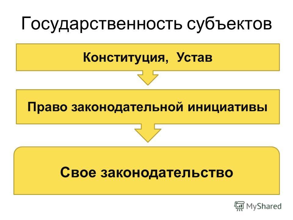 Государственность субъектов Конституция, Устав Право законодательной инициативы Свое законодательство