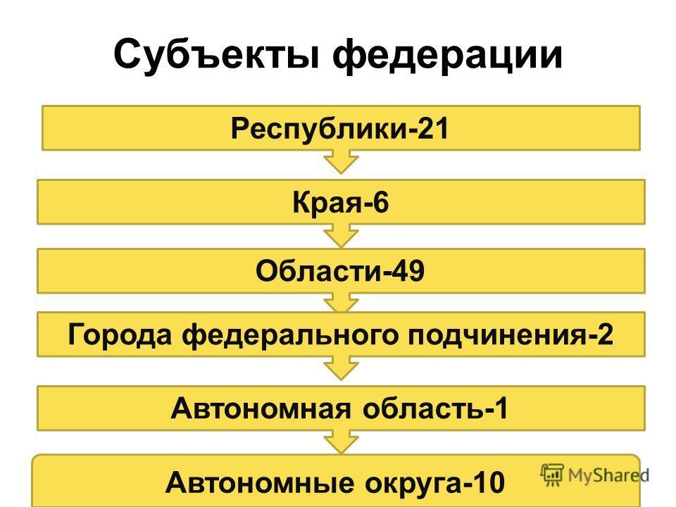 Субъекты федерации Республики-21 Края-6 Области-49 Города федерального подчинения-2 Автономная область-1 Автономные округа-10