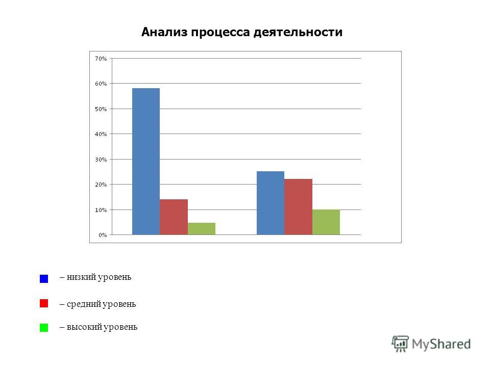 Анализ процесса деятельности Диаграмма 2 начало года конец года – низкий уровень – средний уровень – высокий уровень