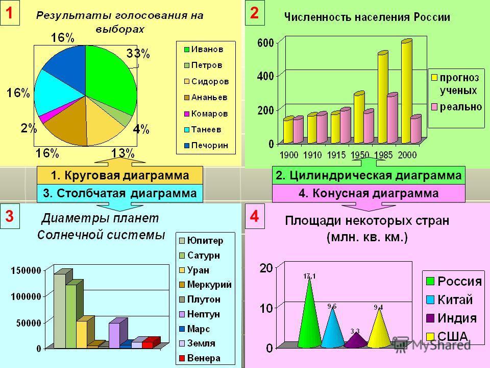 12 34 1. Круговая диаграмма2. Цилиндрическая диаграмма 3. Столбчатая диаграмма4. Конусная диаграмма