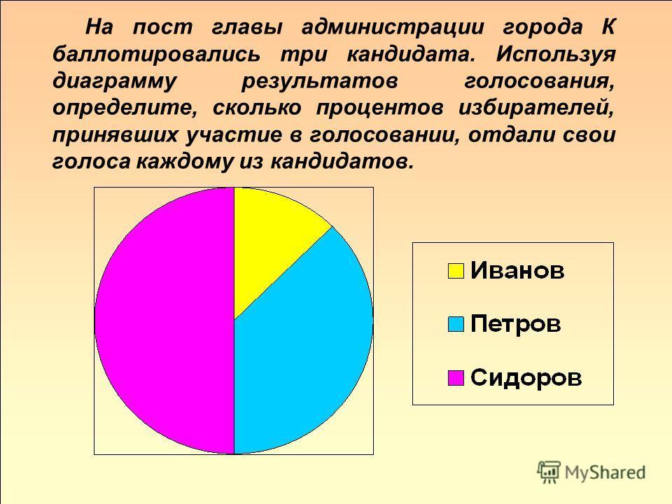 На пост главы администрации города К баллотировались три кандидата. Используя диаграмму результатов голосования, определите, сколько процентов избирателей, принявших участие в голосовании, отдали свои голоса каждому из кандидатов.