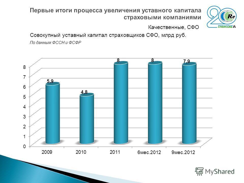 Качественные, СФО Совокупный уставный капитал страховщиков СФО, млрд руб. По данным ФССН и ФСФР