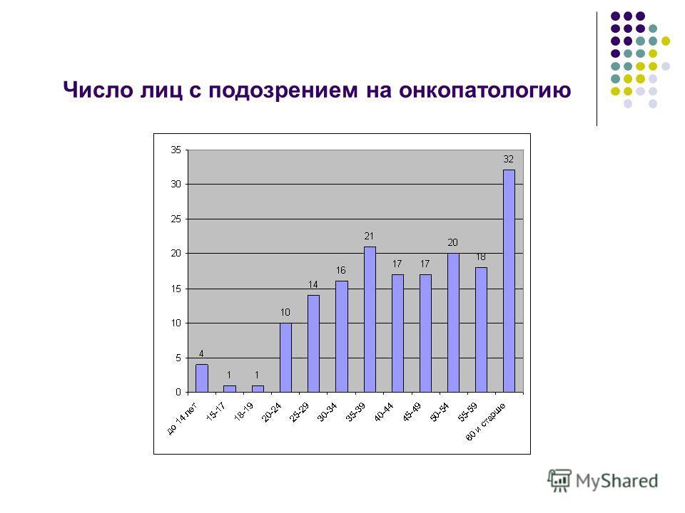 Число лиц с подозрением на онкопатологию