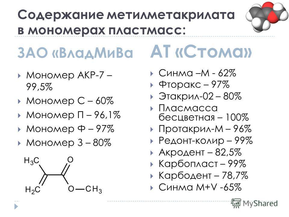 Содержание метилметакрилата в мономерах пластмасс: ЗАО «ВладМиВа АТ «Стома» Мономер АКР-7 – 99,5% Мономер С – 60% Мономер П – 96,1% Мономер Ф – 97% Мономер З – 80% Синма –М - 62% Фторакс – 97% Этакрил-02 – 80% Пласмасса бесцветная – 100% Протакрил-М