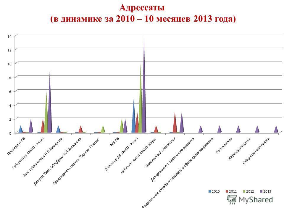 Адрессаты (в динамике за 2010 – 10 месяцев 2013 года)