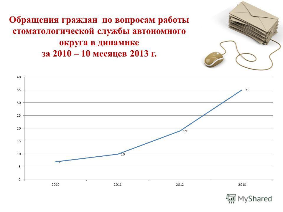 Обращения граждан по вопросам работы стоматологической службы автономного округа в динамике за 2010 – 10 месяцев 2013 г.