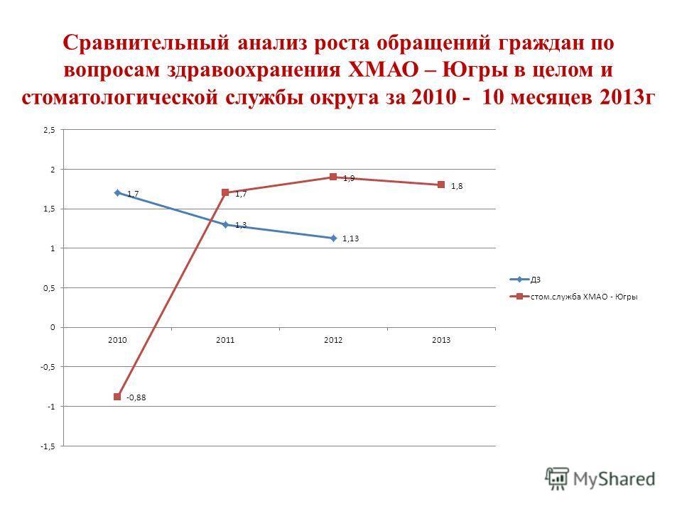 Сравнительный анализ роста обращений граждан по вопросам здравоохранения ХМАО – Югры в целом и стоматологической службы округа за 2010 - 10 месяцев 2013г