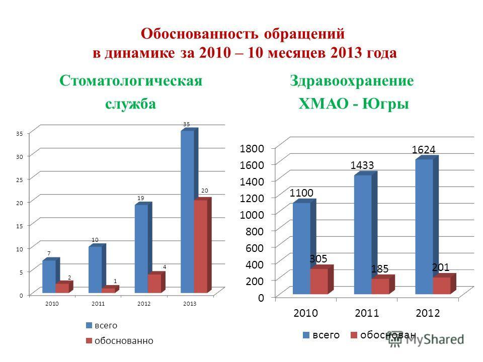 Обоснованность обращений в динамике за 2010 – 10 месяцев 2013 года Стоматологическая служба Здравоохранение ХМАО - Югры