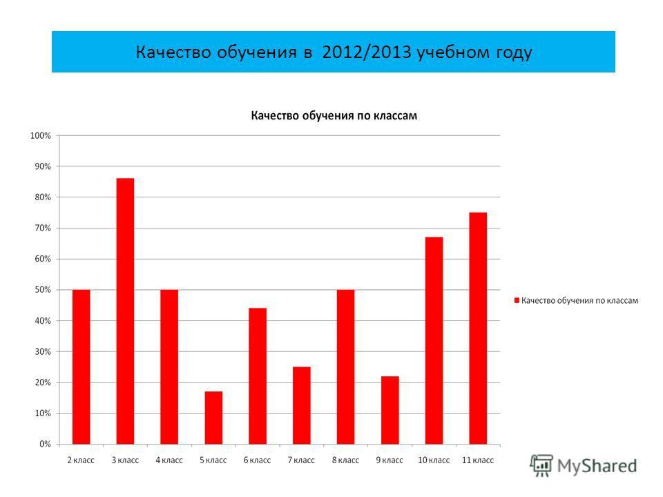 Качество обучения в 2012/2013 учебном году