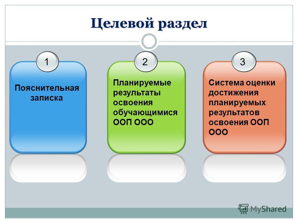 Целевой раздел 12 Планируемые результаты освоения обучающимися ООП ООО 3 Система оценки достижения планируемых результатов освоения ООП ООО Пояснительная записка