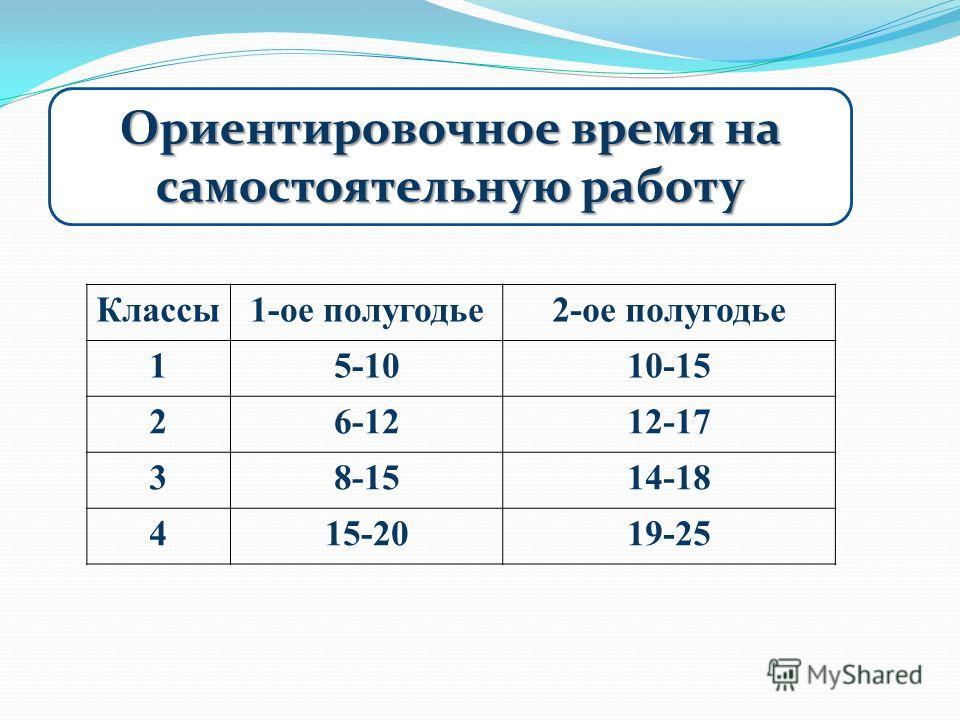 Классы1-ое полугодье2-ое полугодье 15-1010-15 26-1212-17 38-1514-18 415-2019-25 Ориентировочное время на самостоятельную работу