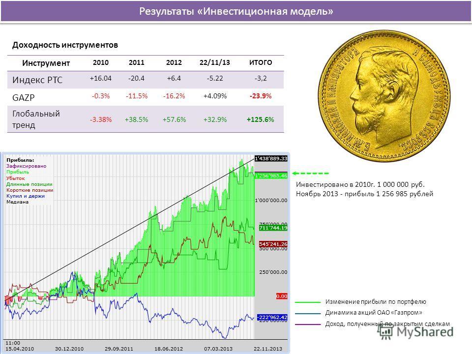 Инструмент 20102011201222/11/13ИТОГО Индекс РТС +16.04-20.4+6.4-5.22-3,2 GAZP -0.3%-11.5%-16.2%+4.09%-23.9% Глобальный тренд -3.38%+38.5%+57.6%+32.9%+125.6% Доходность инструментов Результаты «Инвестиционная модель» Изменение прибыли по портфелю Дина