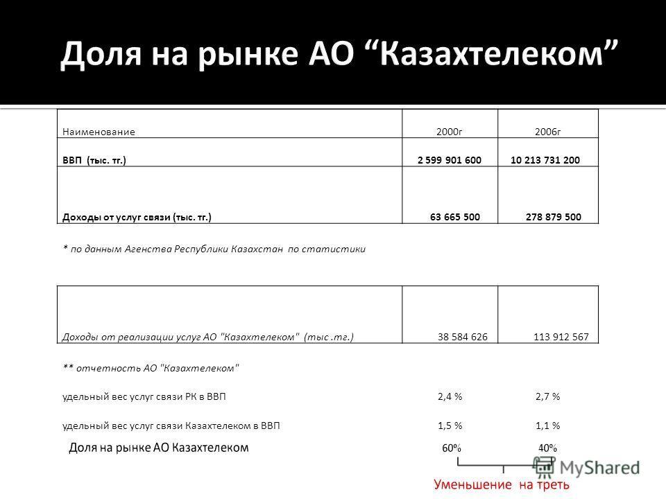 Наименование2000г2006г ВВП (тыс. тг.) 2 599 901 600 10 213 731 200 Доходы от услуг связи (тыс. тг.) 63 665 500 278 879 500 * по данным Агенства Республики Казахстан по статистики Доходы от реализации услуг АО
