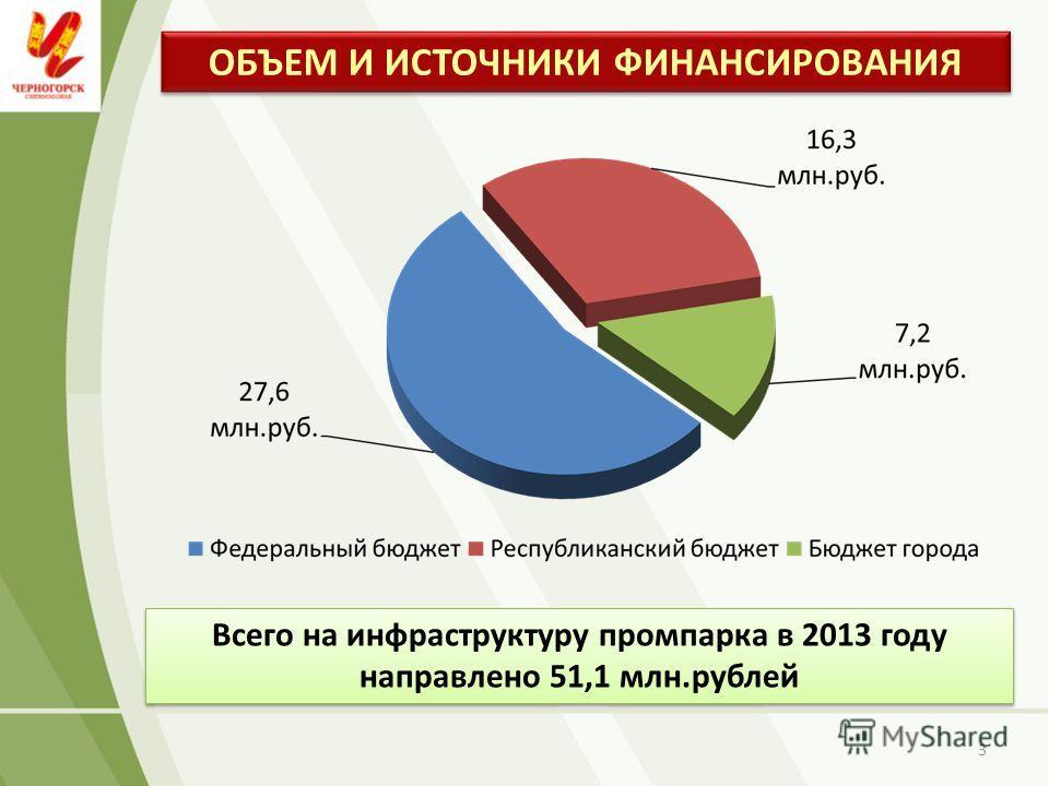 ОБЪЕМ И ИСТОЧНИКИ ФИНАНСИРОВАНИЯ 3 Всего на инфраструктуру промпарка в 2013 году направлено 51,1 млн.рублей