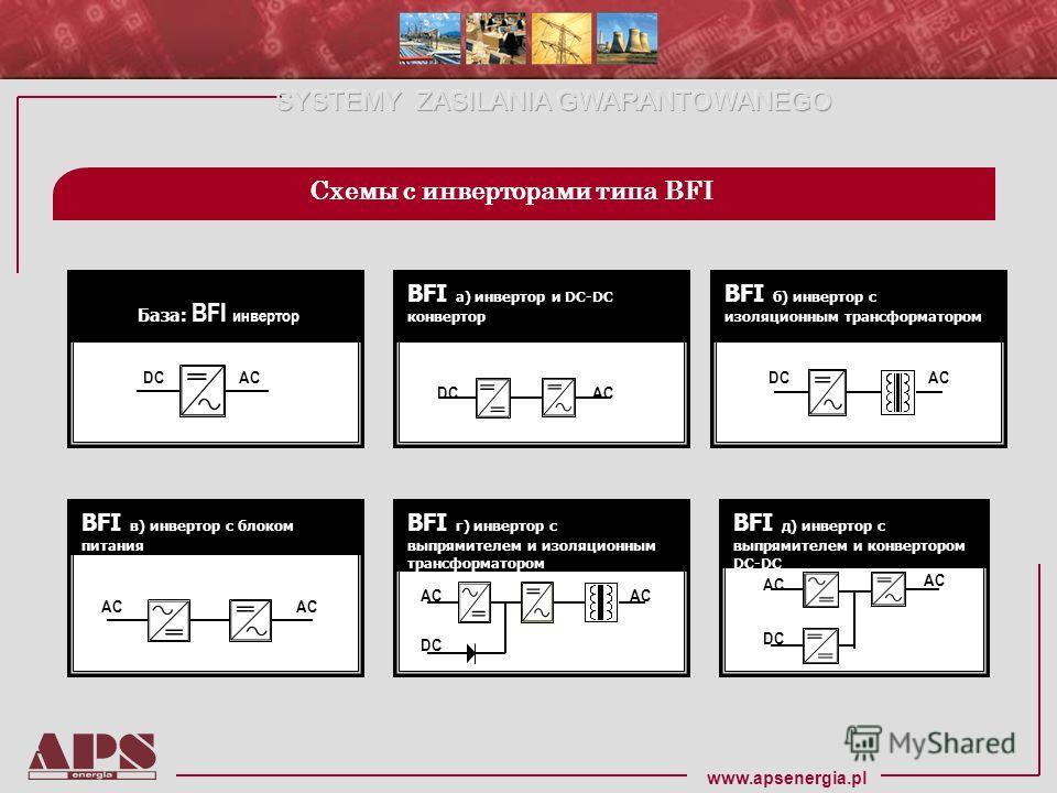 www.apsenergia.pl База: BFI инвертор ACDC BFI a) инвертор и DC-DC конвертор DCAC BFI б) инвертор с изоляционным трансформатором ACDC BFI в) инвертор с блоком питания AC DC BFI г) инвертор с выпрямителем и изоляционным трансформатором BFI д) инвертор