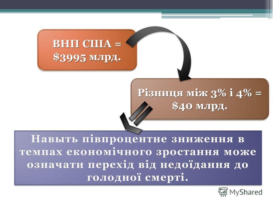 ВНП США = $3995 млрд. Різниця між 3% і 4% = $40 млрд.
