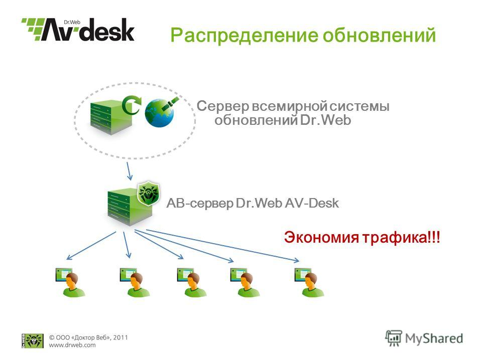 Распределение обновлений Сервер всемирной системы обновлений Dr.Web АВ-сервер Dr.Web AV-Desk Экономия трафика!!!