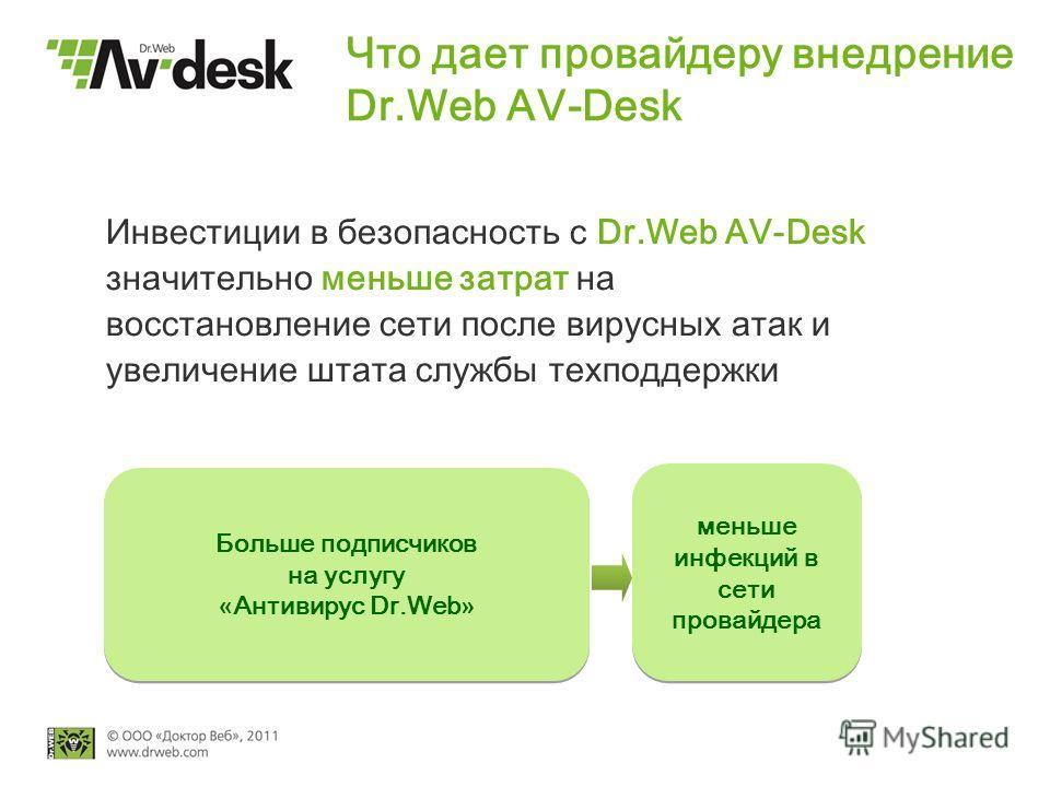 Что дает провайдеру внедрение Dr.Web AV-Desk Инвестиции в безопасность с Dr.Web AV-Desk значительно меньше затрат на восстановление сети после вирусных атак и увеличение штата службы техподдержки Больше подписчиков на услугу « Антивирус Dr.Web » Боль